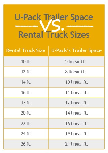 Upack Quote Moving Truck Rental  Upack
